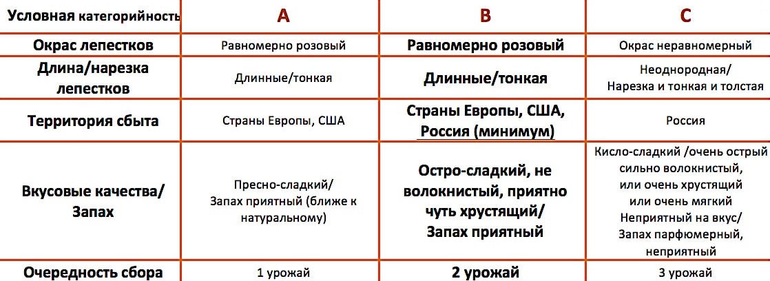 Категории качества имбиря-2
